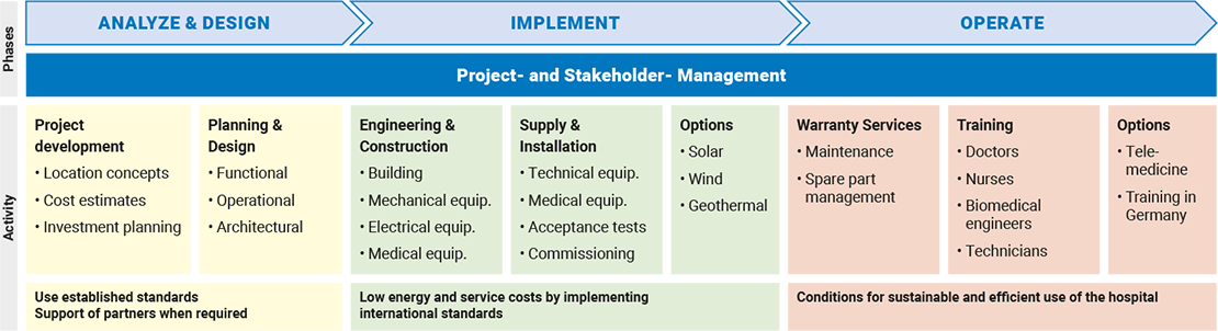 Project- and Stakeholder- Management